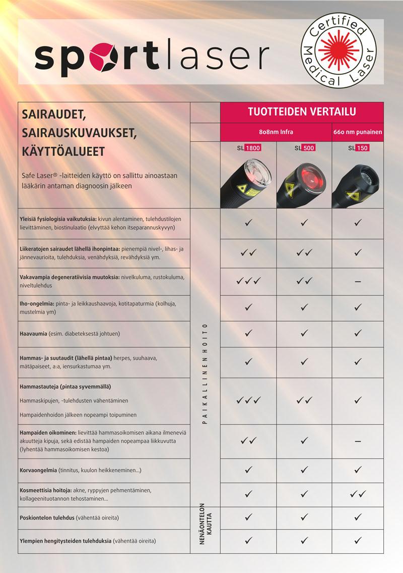 Safe Laser laitteiden vertailu